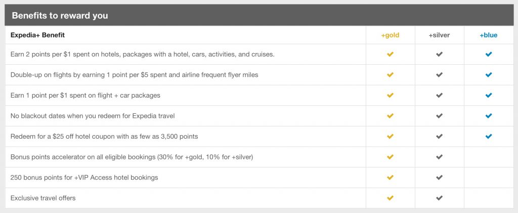 An overview of Expedia's reward program. Earn 2 points per $1 and rewards start at 3,500 points.